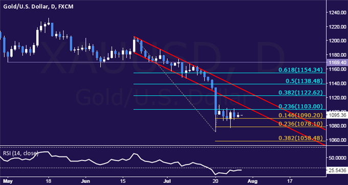 Crude Oil, Gold Treading Water as SPX 500 Tries to Launch Recovery