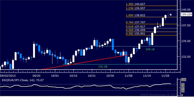 dailyclassics_eur-jpy_body_Picture_12.png, Forex: EUR/JPY Technical Analysis  Resistance Just Below 140.00