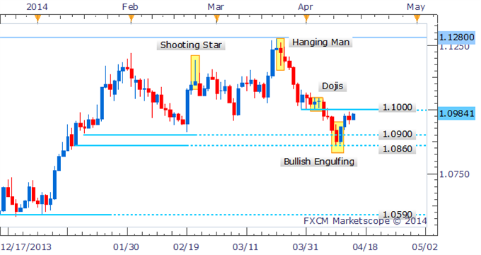 USDCAD-Set-For-Further-Gains-In-Light-of-Bullish-Candlestick-Pattern_body_Picture_2.png, USD/CAD Set For Further Gains In Light of Bullish Candlestick Pattern