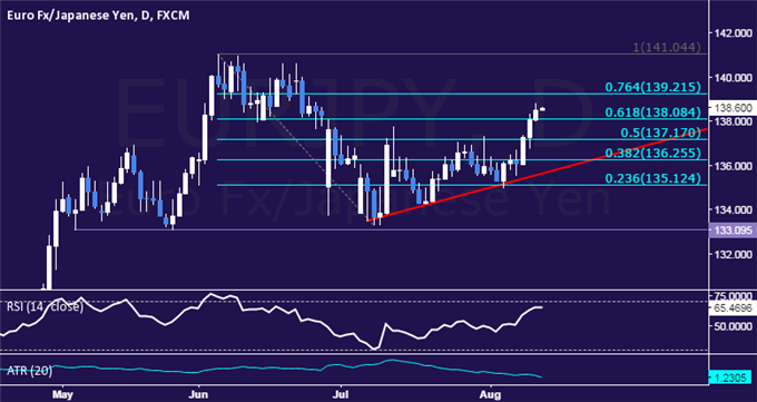 EUR/JPY Technical Analysis: Rebound Extends for Third Day