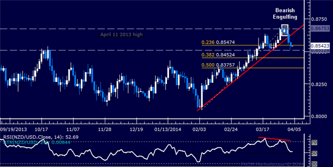 dailyclassics_nzd-usd_body_Picture_11.png, Forex: NZD/USD Technical Analysis  Support Above 0.85 in Focus