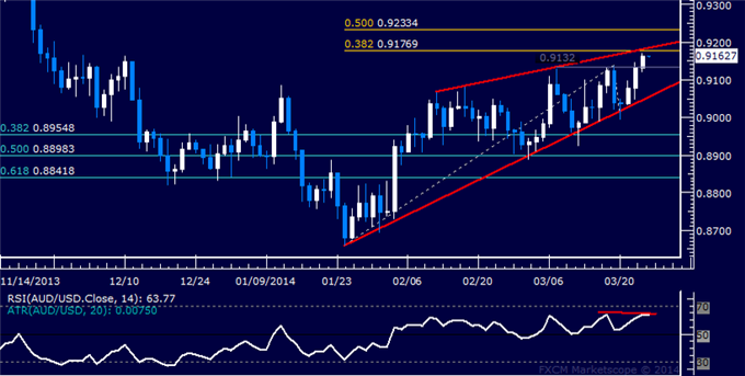 dailyclassics_aud-usd_body_Picture_12.png, Forex: AUD/USD Technical Analysis  Waiting to Enter Short Trade