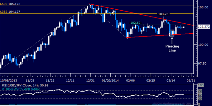 dailyclassics_usd-jpy_body_Picture_11.png, Forex: USD/JPY Technical Analysis  Key Resistance Below 103.00