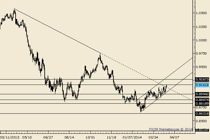 eliottWaves_aud-usd_body_Picture_8.png, AUD/USD Breaks Out; Respect Against Monday Low