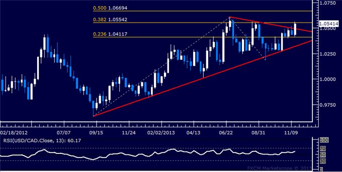 Forex_Strategy_USDCAD_Breakout_at_Hand_body_Picture_5.png, Forex Strategy: USD/CAD Breakout at Hand?