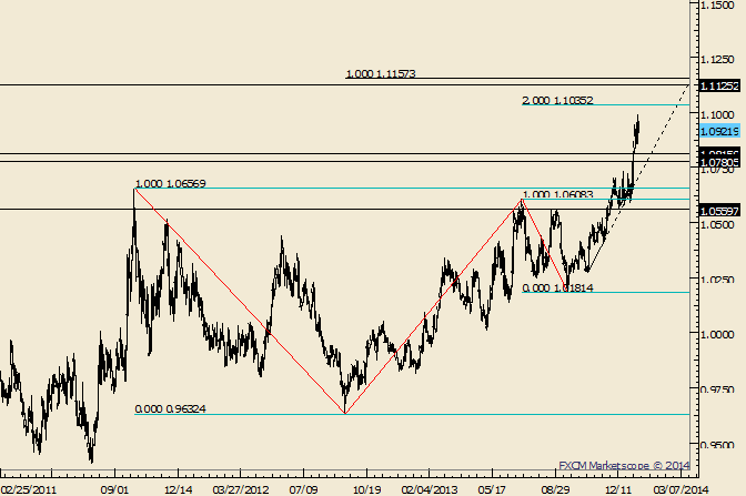 eliottWaves_usd-cad_body_Picture_5.png, USD/CAD Inching Closer to Ideal Support