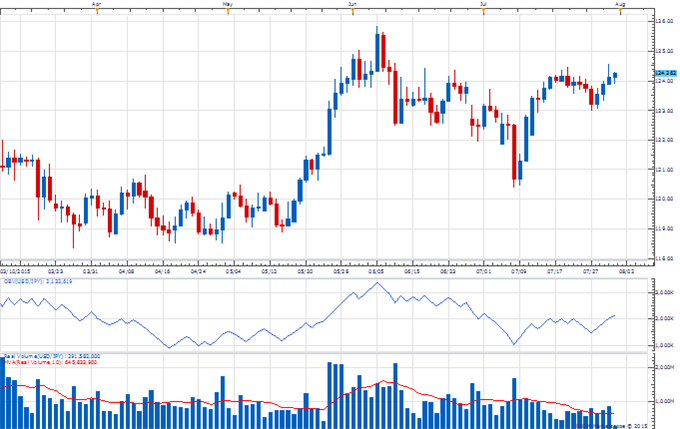 The Weekly Volume Report: USD/CAD Turnover Supports Broader Trend