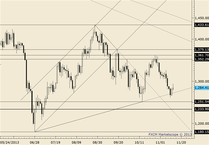 eliottWaves_gold_body_gold.png, Gold Follows Through on Inside Day Trade Setup