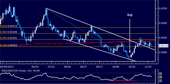dailyclassics_usd-chf_body_Picture_11.png, Forex: USD/CHF Technical Analysis  Treading Water Sub-0.92