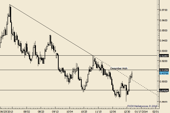 eliottWaves_usd-chf_body_Picture_4.png, USD/CHF December High is Possible Resistance at .9110