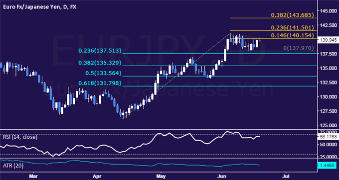 EUR/JPY Technical Analysis: Range Top Caps Advance