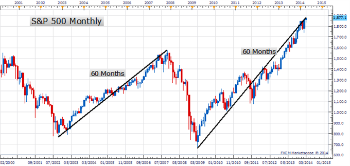 PT_MAR_21_body_Picture_1.png, Price amp; Time: Big High in 'Risk' or Just More of the Same?