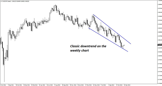 A_Classic_Short_Set-up_in_CADCHF_body_GuestCommentary_KayeLee_December23A_1.png, A Classic Short Set-up in CAD/CHF