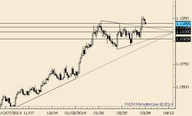 eliottWaves_usd-cad_body_Picture_5.png, USD/CAD Fails to Follow Through on Upside Thus Far