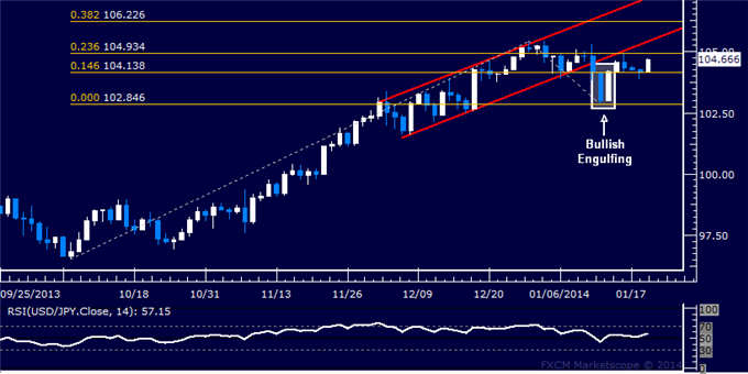 dailyclassics_usd-jpy_body_Picture_4.png, Forex: USD/JPY Technical Analysis  Eyeing the 105.00 Figure