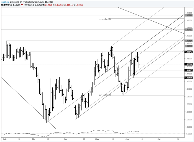EUR/USD Easing Into Support Lines