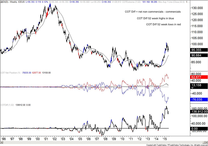 COT-Yen Positioning is Extreme