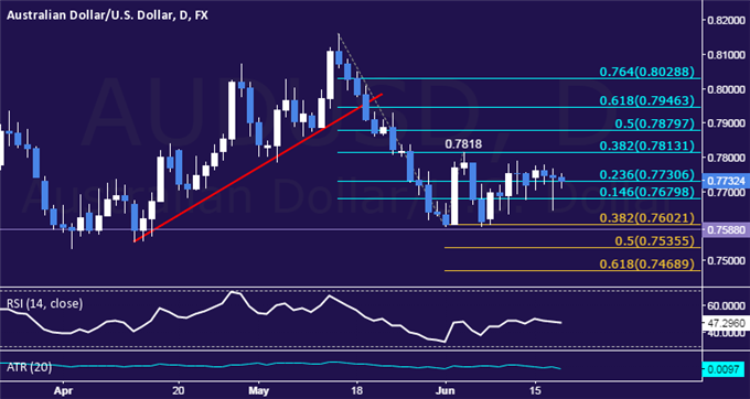AUD/USD Technical Analysis: Marking Time on Familiar Turf