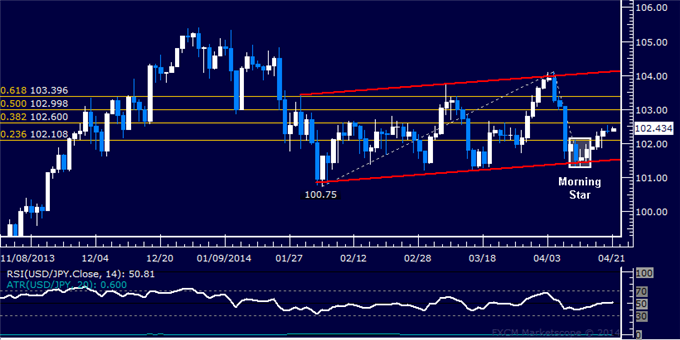 USD/JPY Technical Analysis  Resistance Seen Below 103.00