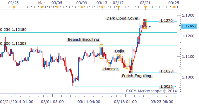 Forex-Strategy-USDCAD-Looks-To-Extend-Gains-Following-Break_body_Picture_1.png, Forex Strategy: USD/CAD Looks To Extend Gains Following Break