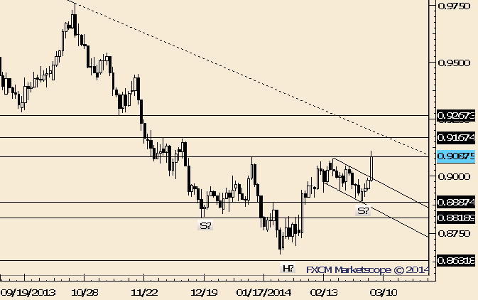 eliottWaves_aud-usd_body_Picture_8.png, AUD/USD Breakout; Former Resistance is Support Near .9030/40