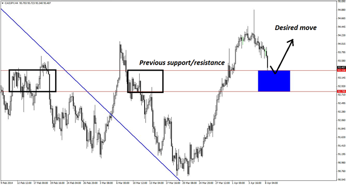 Previous support and resistance on the 4-hour chart of CAD/JPY can be used to identify the key zone for initiating new long positions in the pair.