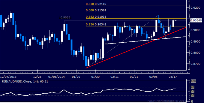 dailyclassics_aud-usd_body_Picture_12.png, Forex: AUD/USD Technical Analysis  Will 0.91 Hold as Resistance?