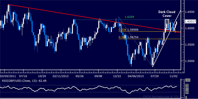 Forex_Strategy_GBPUSD_Short_Entry_Sought_body_Picture_5.png, Forex Strategy: GBP/USD Short Entry Sought