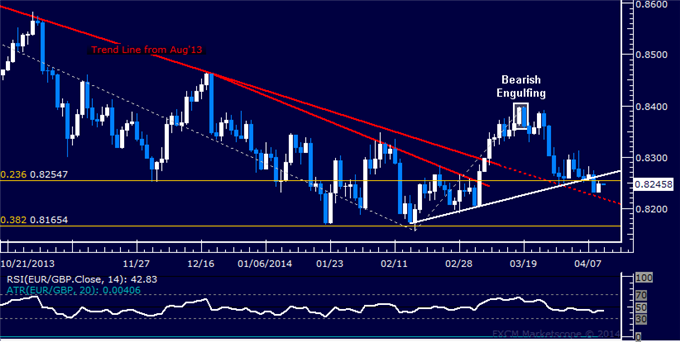 dailyclassics_eur-chf_body_Picture_11.png, EUR/GBP Technical Analysis  Long-Term Trend Line Retested
