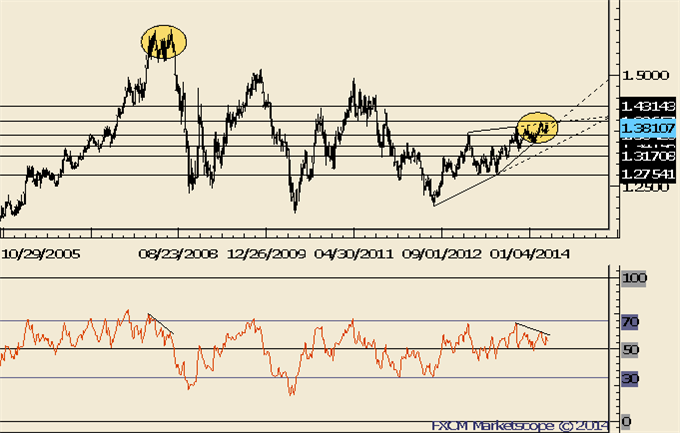 NZDUSD-May-Have-Made-a-Major-Top_body_Picture_7.png, NZDUSD May Have Made a Major Top