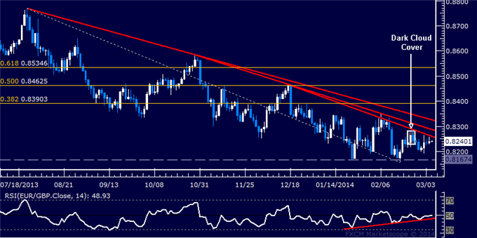 dailyclassics_eur-chf_body_Picture_11.png, Forex: EUR/GBP Technical Analysis  Waiting for Directional Clarity