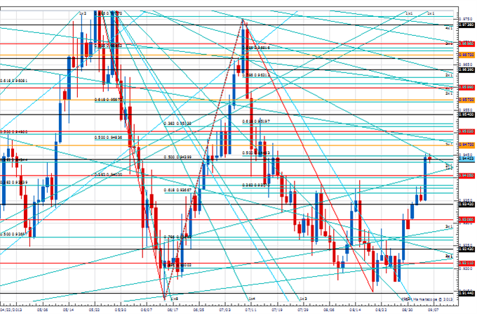 PT_sep_6_body_Picture_3.png, Price amp; Time: Key Levels to Watch in the Aftermath of NFP