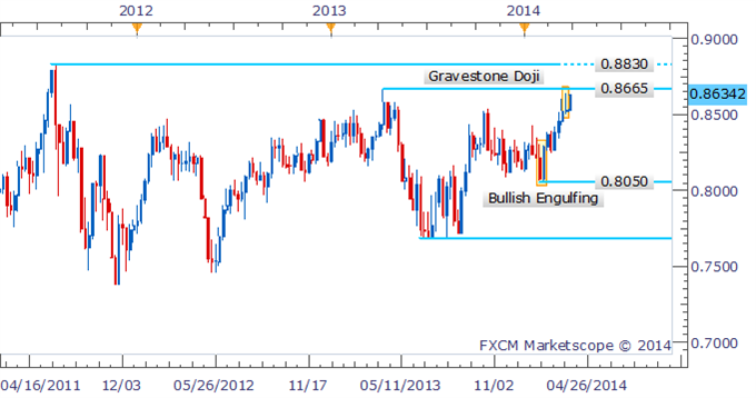 Forex-Strategy-NZDUSD-May-Extend-Gains-Beyond-2013-High_body_Picture_1.png, Forex Strategy: NZD/USD May Extend Gains Beyond 2013 High