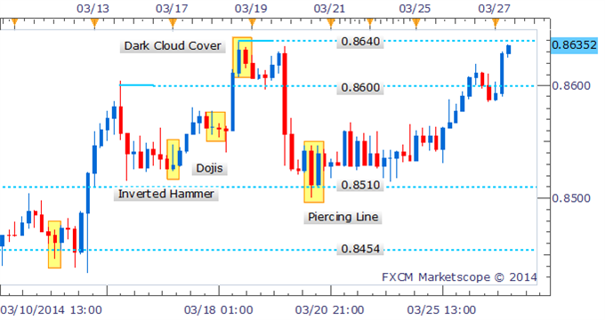 Forex-Strategy-NZDUSD-May-Extend-Gains-Beyond-2013-High_body_Picture_2.png, Forex Strategy: NZD/USD May Extend Gains Beyond 2013 High