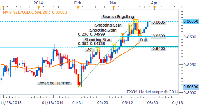 Forex-Strategy-NZDUSD-May-Extend-Gains-Beyond-2013-High_body_Picture_3.png, Forex Strategy: NZD/USD May Extend Gains Beyond 2013 High