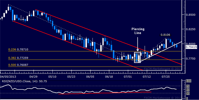 dailyclassics_nzd-usd_body_Picture_10.png, NZD/USD Technical Analysis: Trend Line Support at Risk