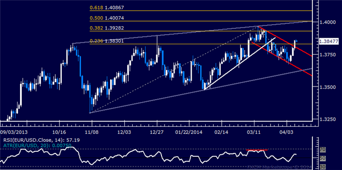 dailyclassics_eur-usd_body_Picture_12.png, EUR/USD Technical Analysis  Resistance Now Above 1.39