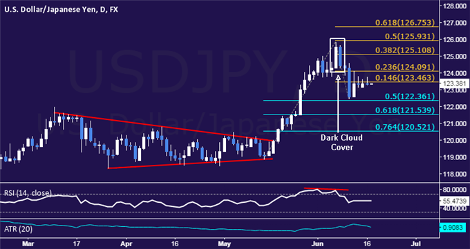 USD/JPY Technical Analysis: Struggling Above 123.00 Figure