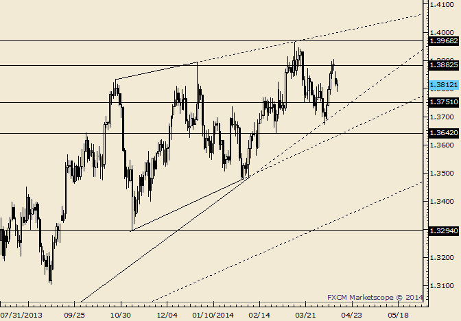 eliottWaves_eur-usd_body_Picture_10.png, EUR/USD Needs 1.3750 Break to Get Interesting