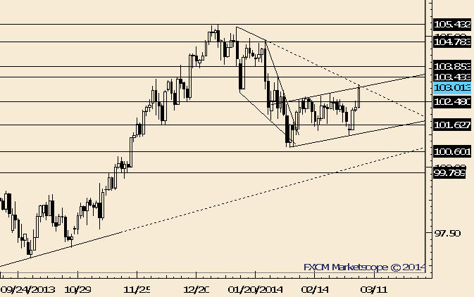 eliottWaves_usd-jpy_body_Picture_6.png, USD/JPY Breakout; Former Resistance is Support Near 102.50