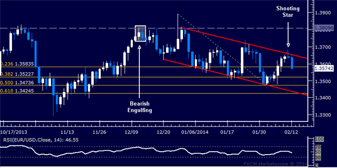 dailyclassics_eur-usd_body_Picture_12.png, Forex: EUR/USD Technical Analysis  Euro Downtrend Resuming?