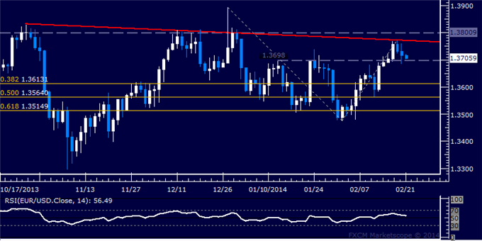 dailyclassics_eur-usd_body_Picture_12.png, Forex: EUR/USD Technical Analysis  Trend Line Forces Pullback