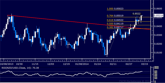 dailyclassics_nzd-usd_body_Picture_11.png, Forex: NZD/USD Technical Analysis  March High Marks Resistance