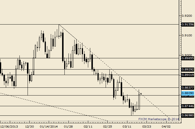 eliottWaves_usd-chf_body_Picture_4.png, USD/CHF Trades into December Low; Decision Time Again