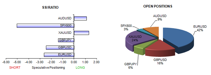 ssi_table_story_body_Picture_6.png, US Dollar Might Have Set Significant Peak versus Euro Post-ECB