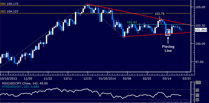 dailyclassics_usd-jpy_body_Picture_11.png, Forex: USD/JPY Technical Analysis  Triangle Still in the Works