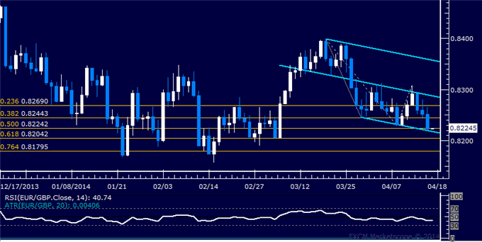dailyclassics_eur-chf_body_Picture_11.png, EUR/GBP Technical Analysis  Euro Slumps to 6-Week Low