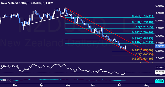 NZD/USD Technical Analysis: Kiwi Rallies Most in a Month