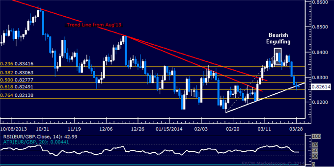 dailyclassics_eur-chf_body_Picture_11.png, Forex: EUR/GBP Technical Analysis  Trend Line Under Pressure