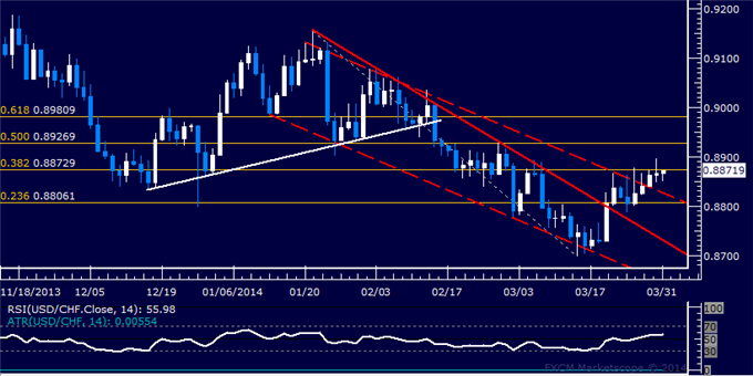 dailyclassics_usd-chf_body_Picture_11.png, Forex: USD/CHF Technical Analysis  Stalling Below 0.89 Figure